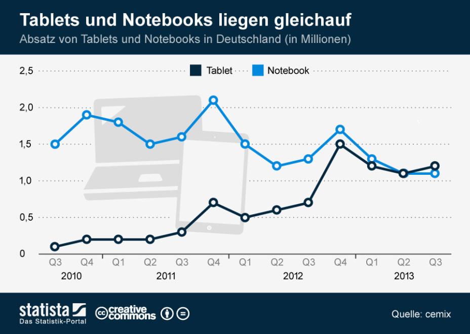 Tablets vs Notebooks