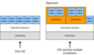 Ansatz_der_Betriebssystemvirtualisierung_zur_Schaffung_virtueller_Betriebsumgebungen